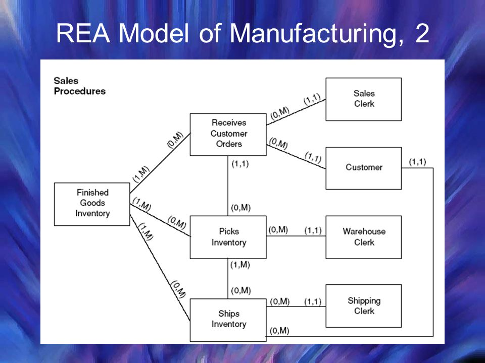 REA Model of Manufacturing, 2
