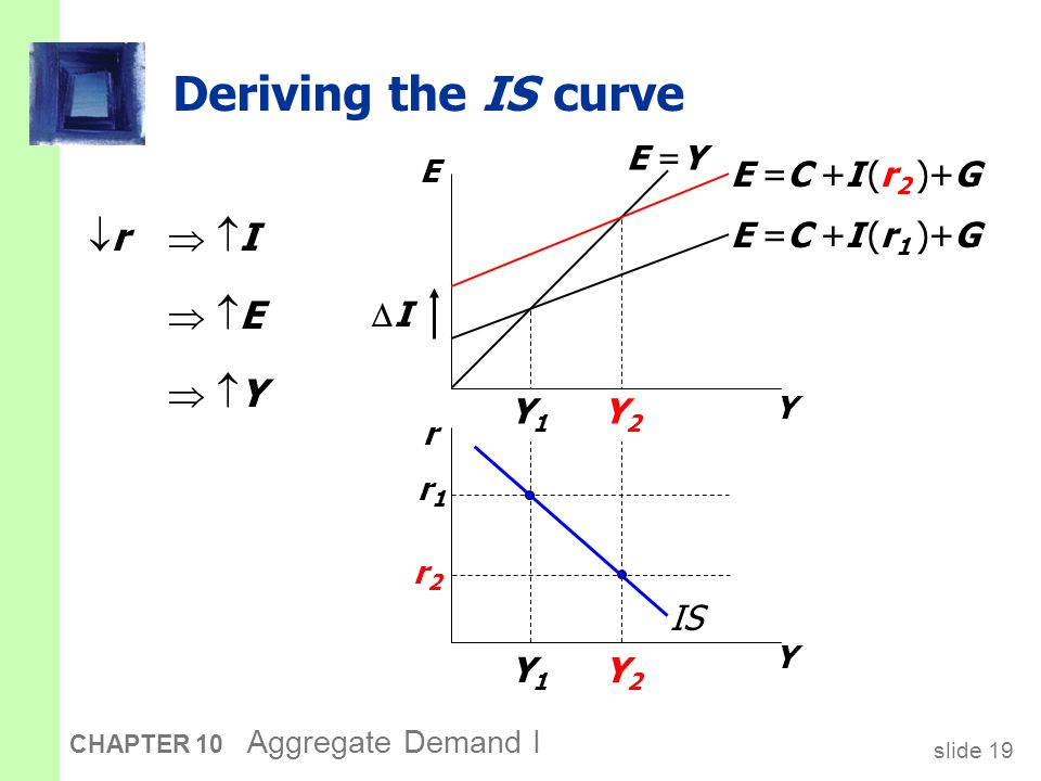 Why the IS curve is negatively sloped