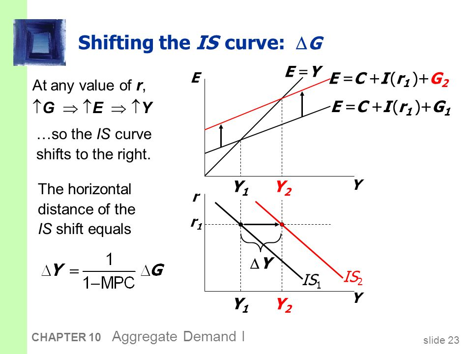 Exercise: Shifting the IS curve