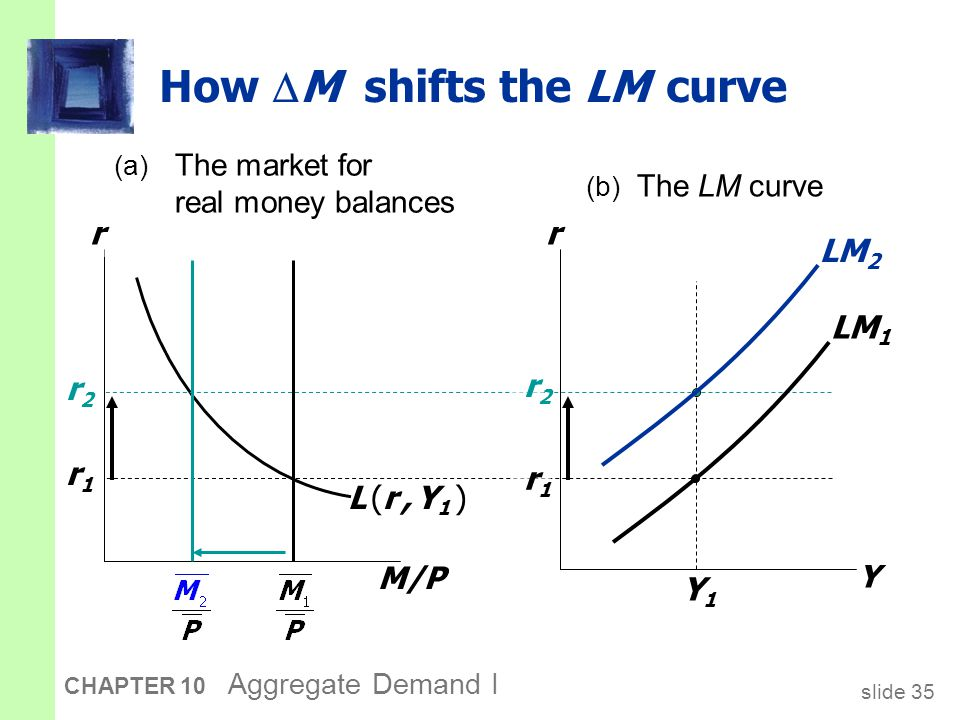 Exercise: Shifting the LM curve