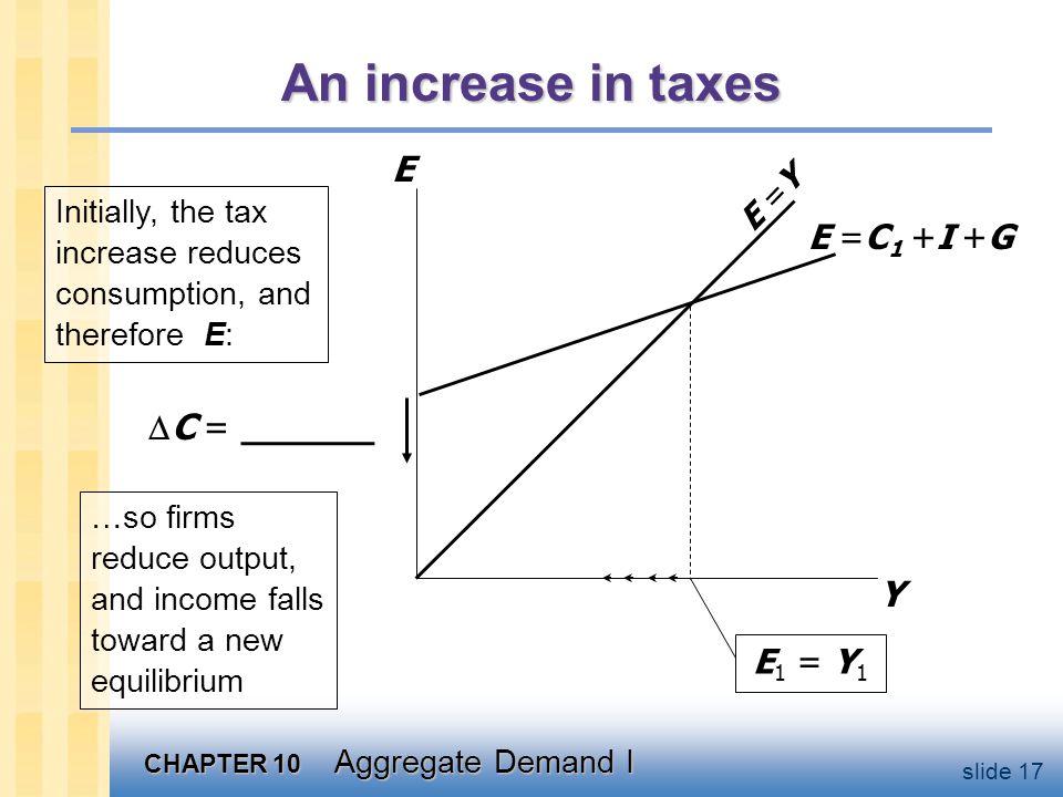 Tax multiplier Define tax multiplier: