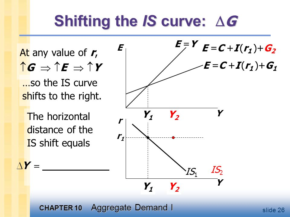 Algebra example for IS curve