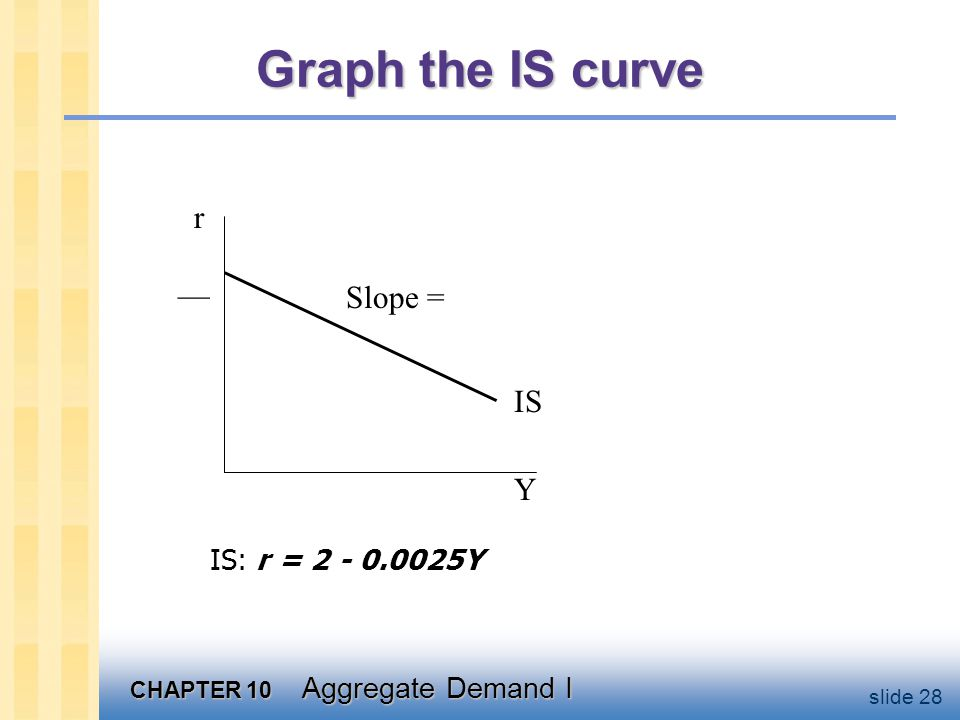 Slope of IS curve Suppose that investment expenditure is more responsive to the interest rate: I = 100 – 100r.
