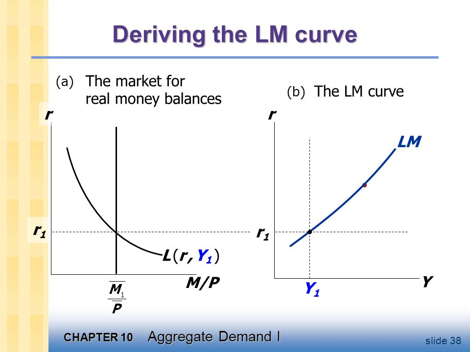 Understanding the LM curve's slope