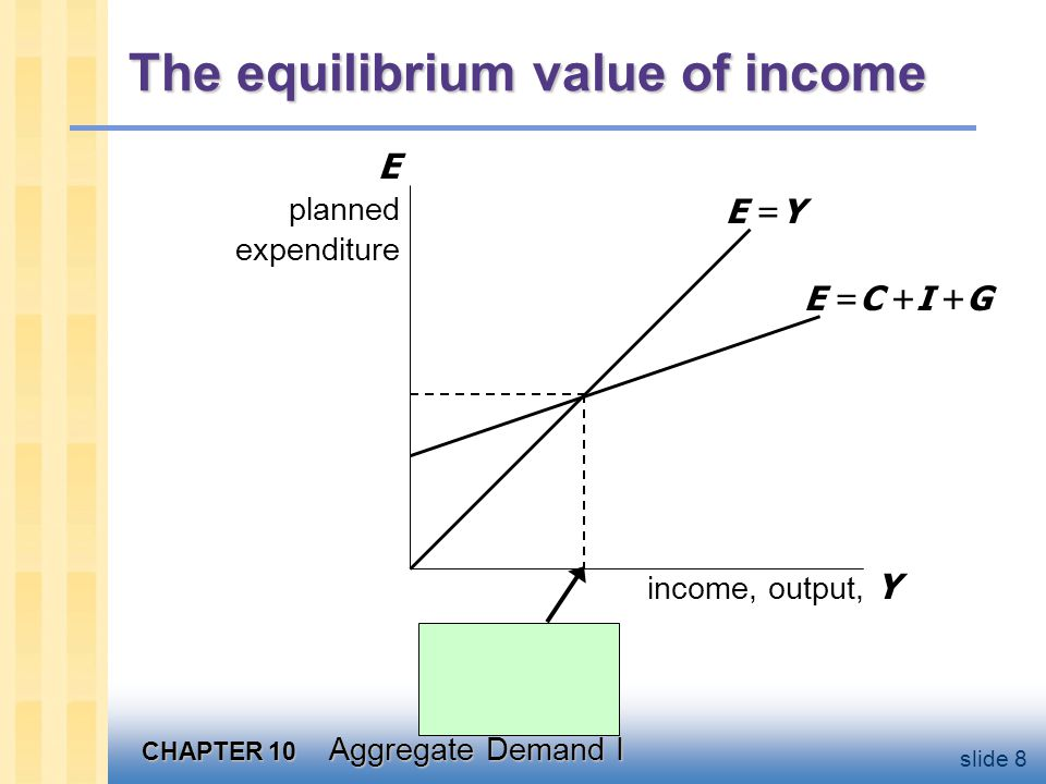The equilibrium value of income