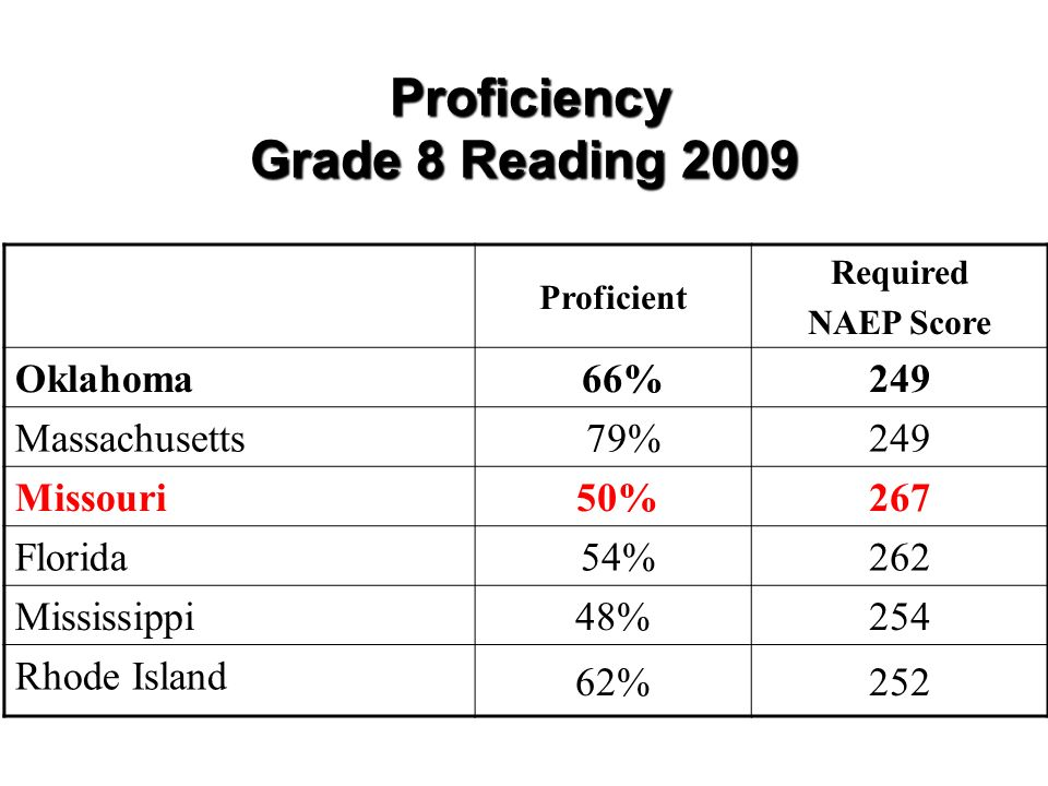 Proficiency Grade 8 Reading 2009