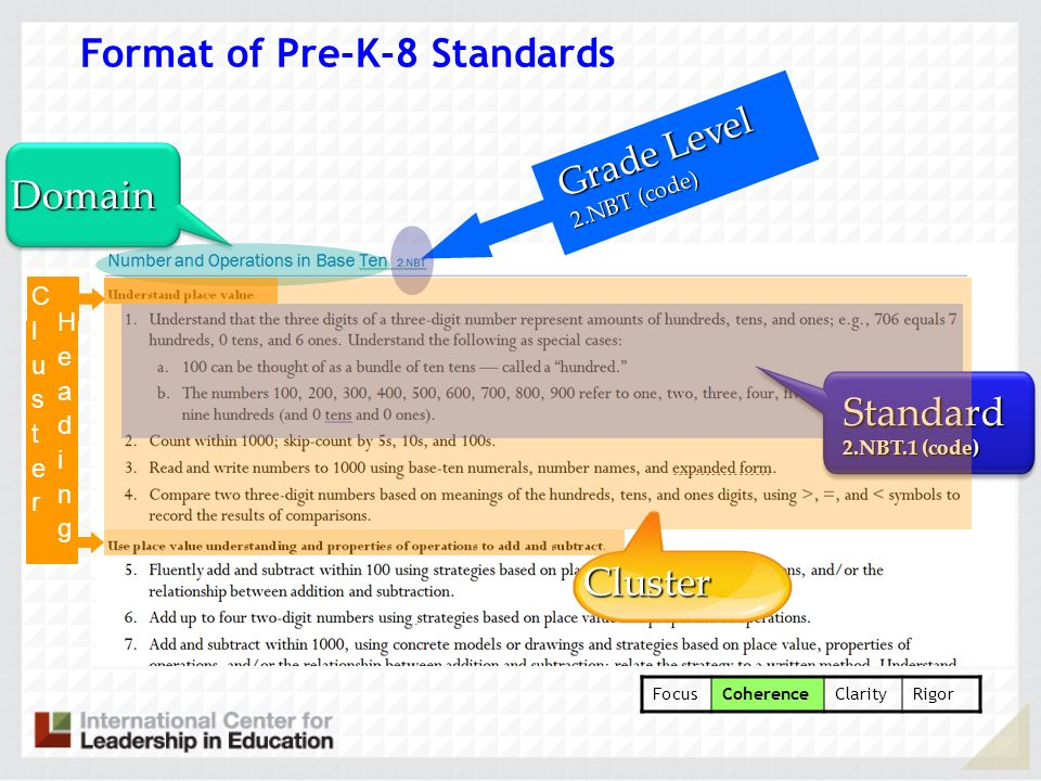 Format of Pre-K-8 Standards
