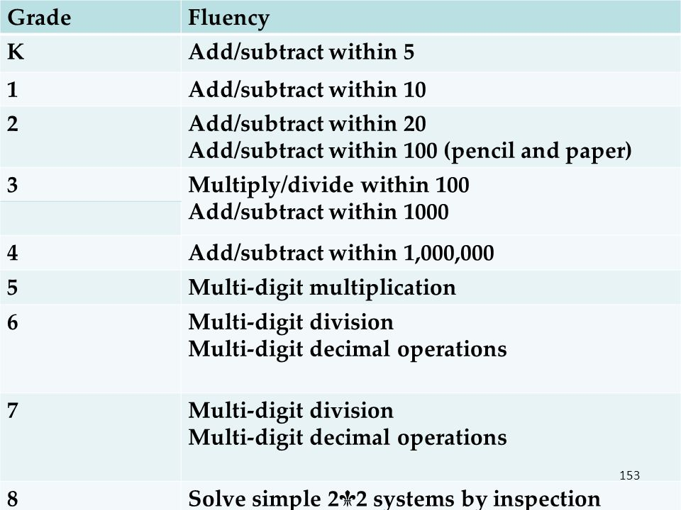 Grade Fluency. K. Add/subtract within Add/subtract within Add/subtract within 20 Add/subtract within 100 (pencil and paper)