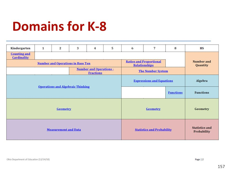 Domains for K-8