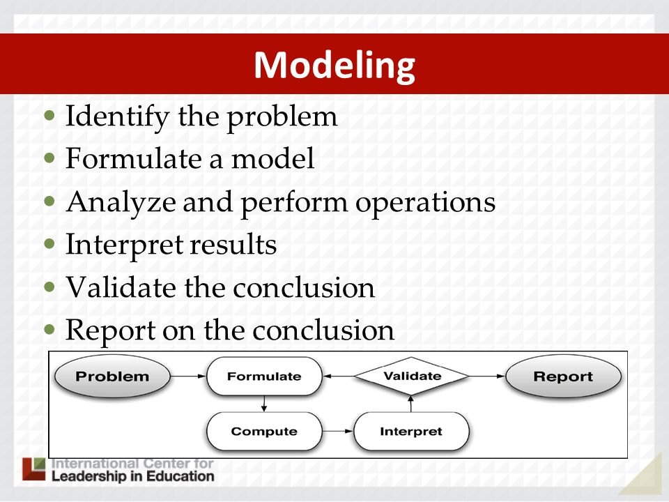 Modeling Identify the problem Formulate a model