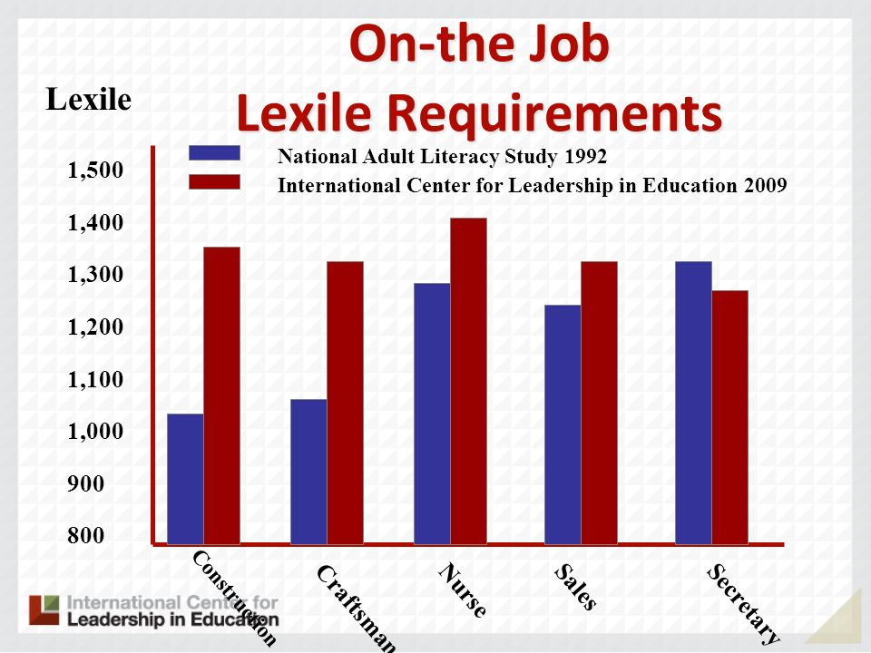 On-the Job Lexile Requirements