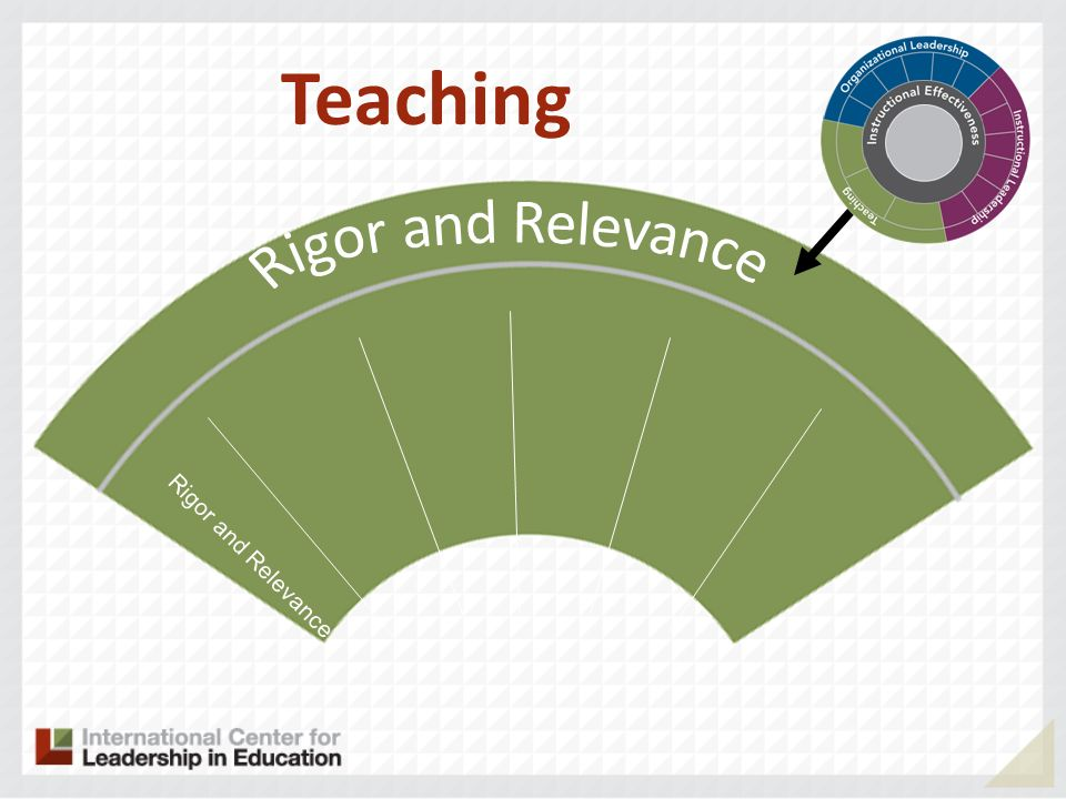 Teaching Rigor and Relevance Rigor and Relevance