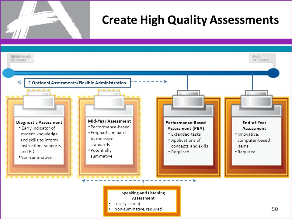 Create High Quality Assessments