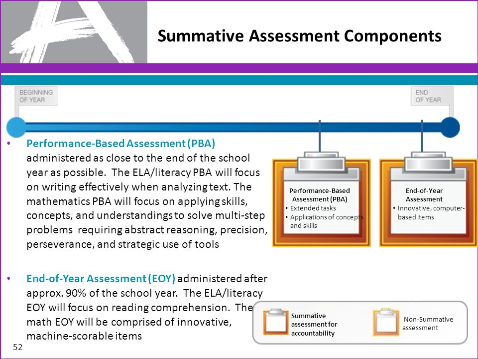 Summative Assessment Components