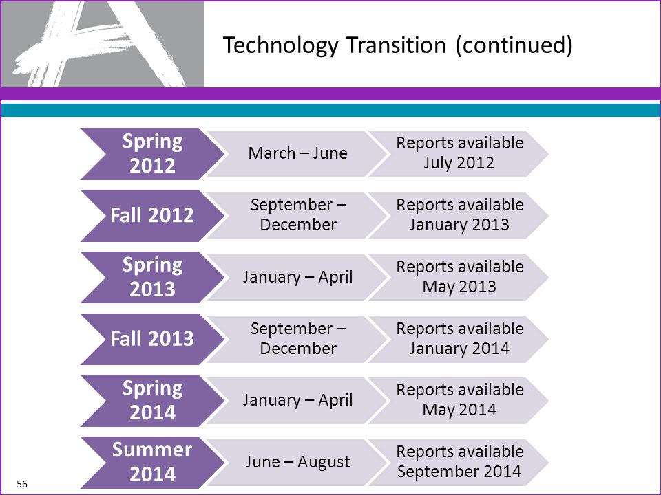 Technology Transition (continued)