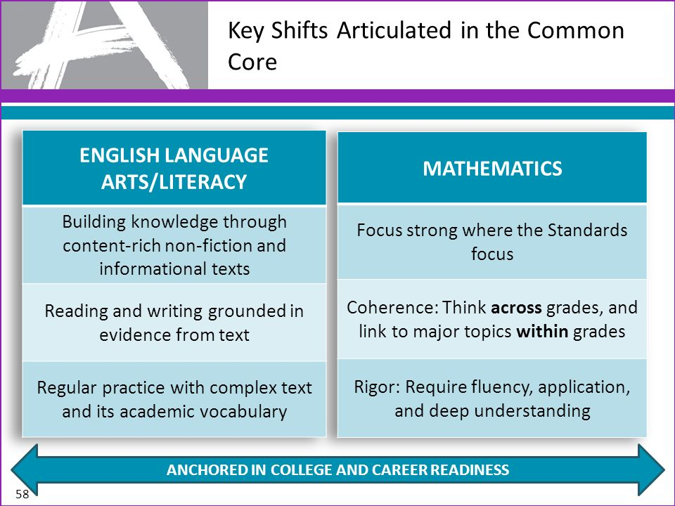 Key Shifts Articulated in the Common Core