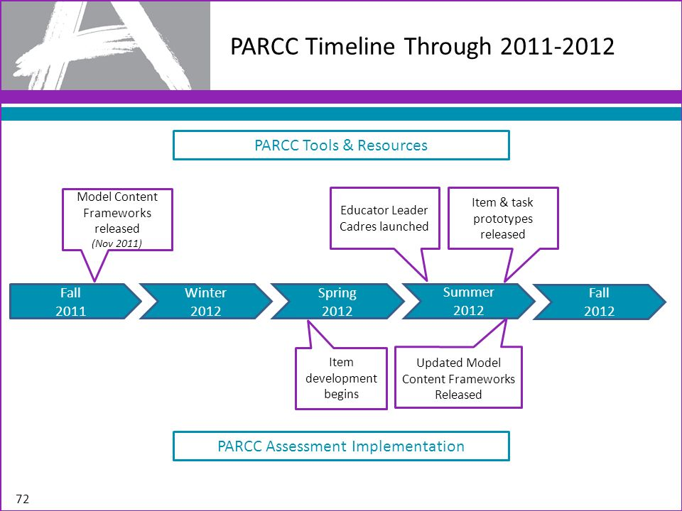 PARCC Timeline Through 2011-2012