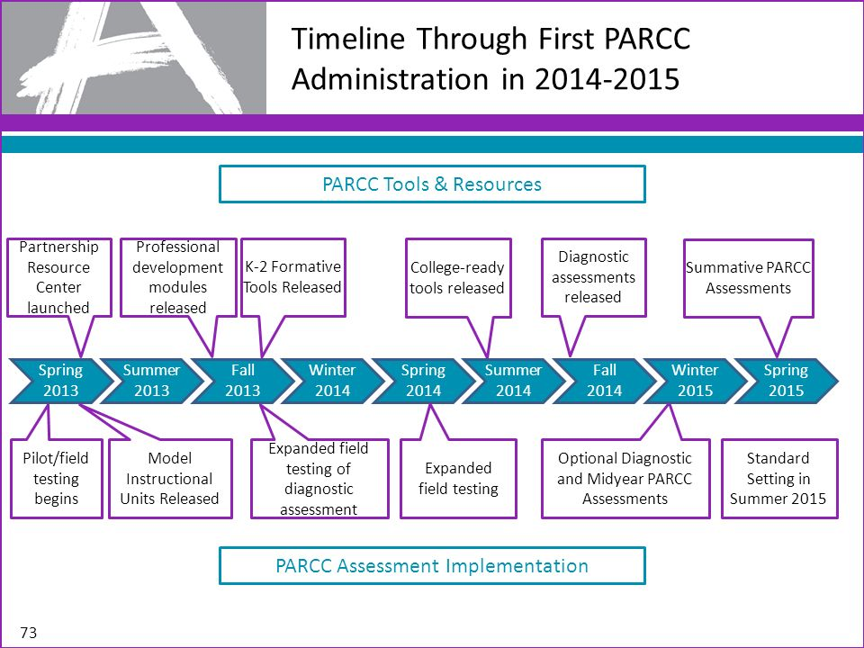 Timeline Through First PARCC Administration in