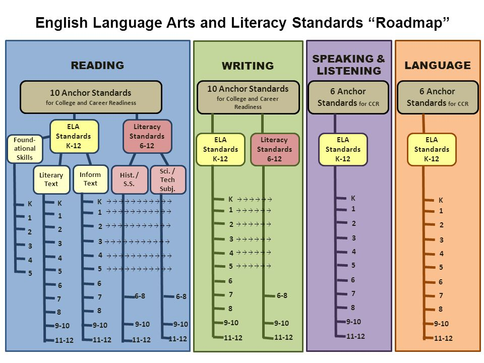 English Language Arts and Literacy Standards Roadmap