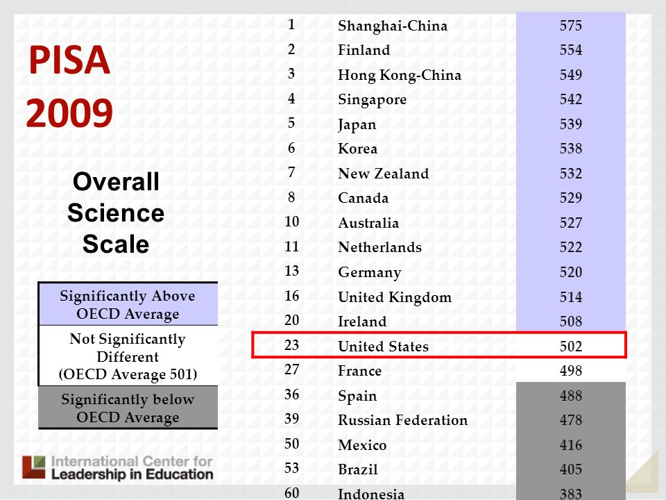 PISA 2009 Overall Science Scale Last time 21 1 Shanghai-China 575 2