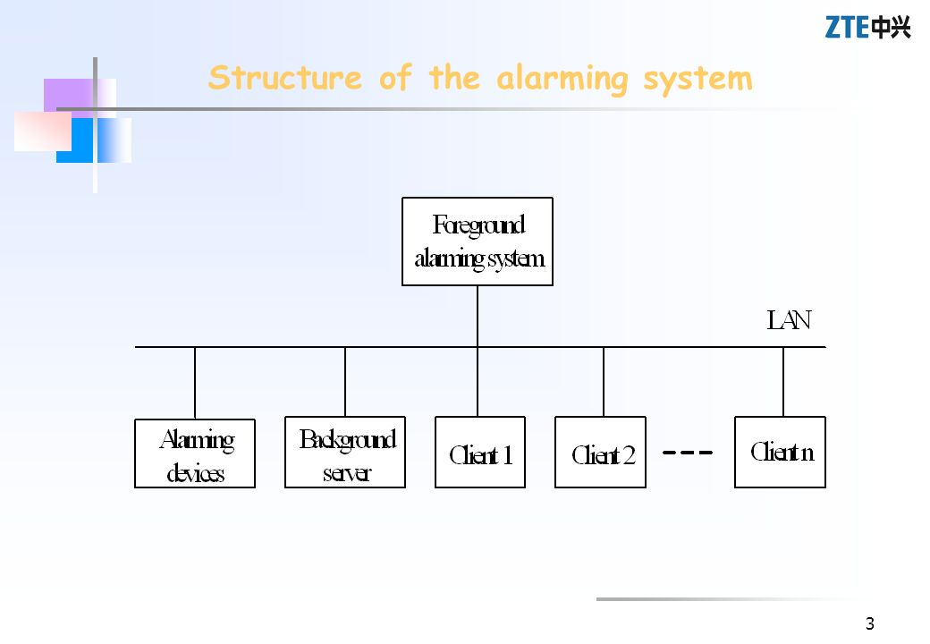 Structure of the alarming system