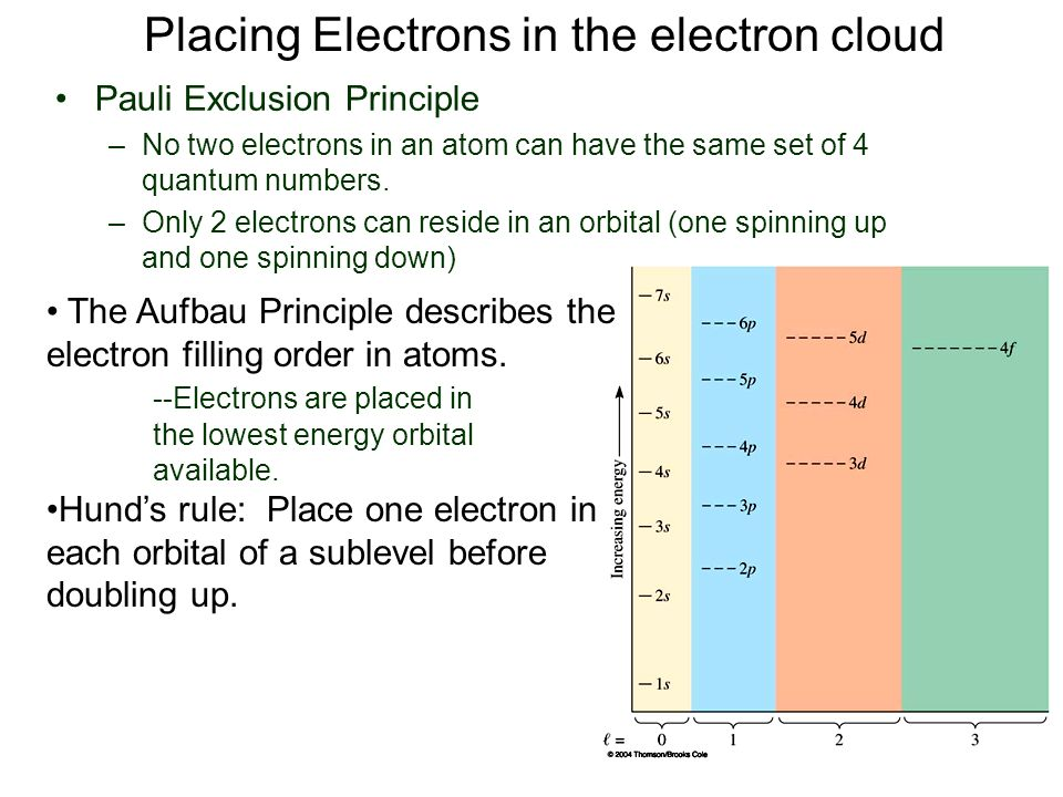 Placing Electrons in the electron cloud