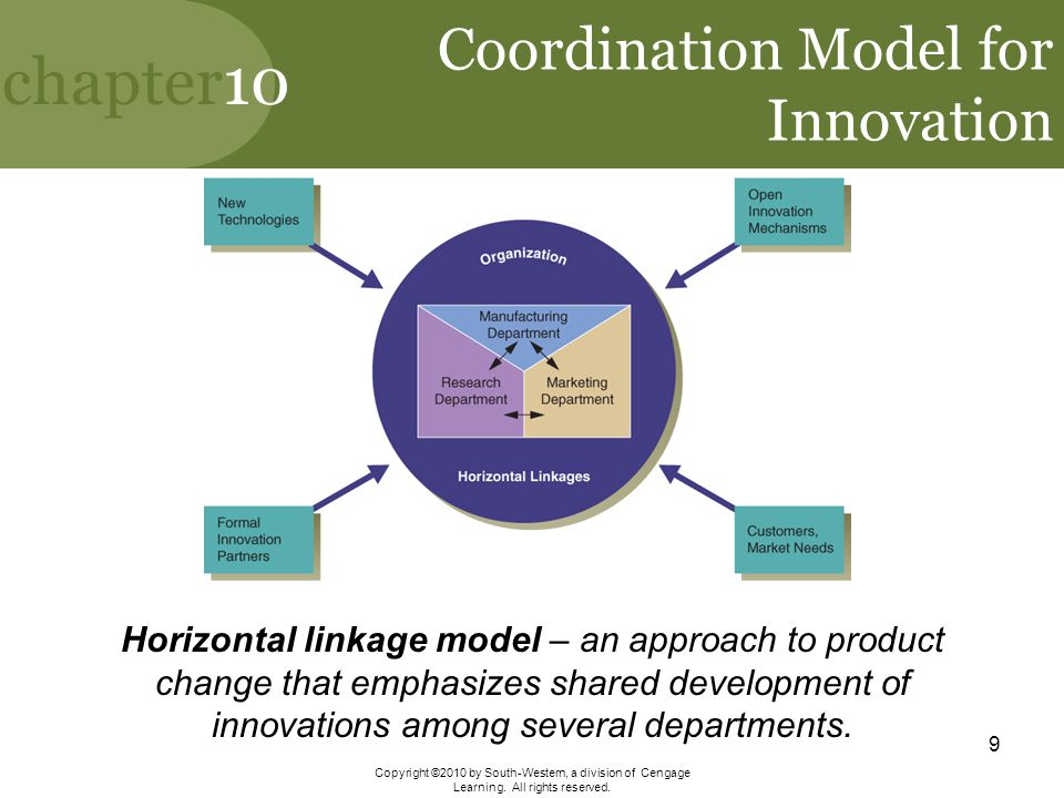 Coordination Model for Innovation