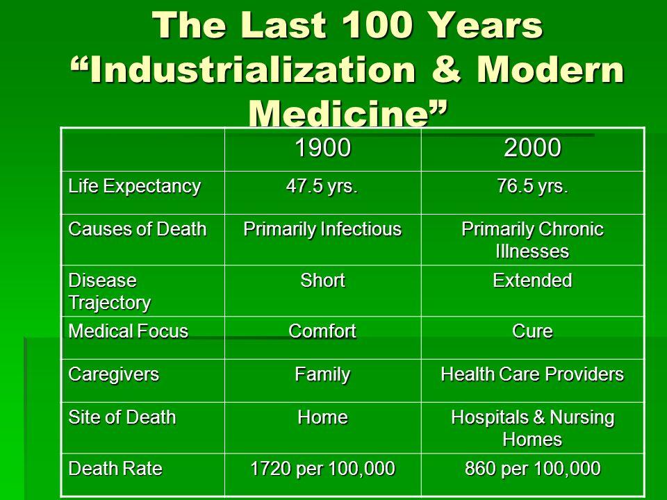 The Last 100 Years Industrialization & Modern Medicine