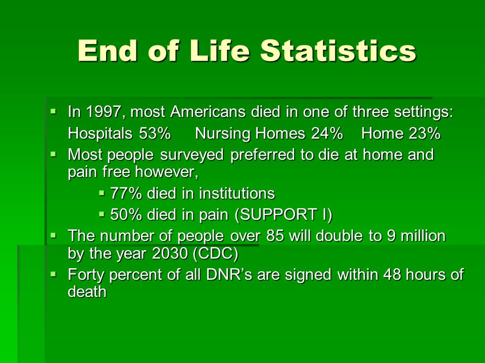 End of Life Statistics In 1997, most Americans died in one of three settings: Hospitals 53% Nursing Homes 24% Home 23%