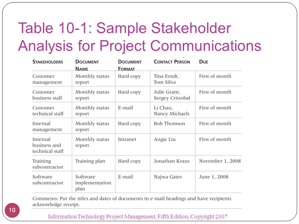 Chapter 10: Project Communications Management - ppt video ...