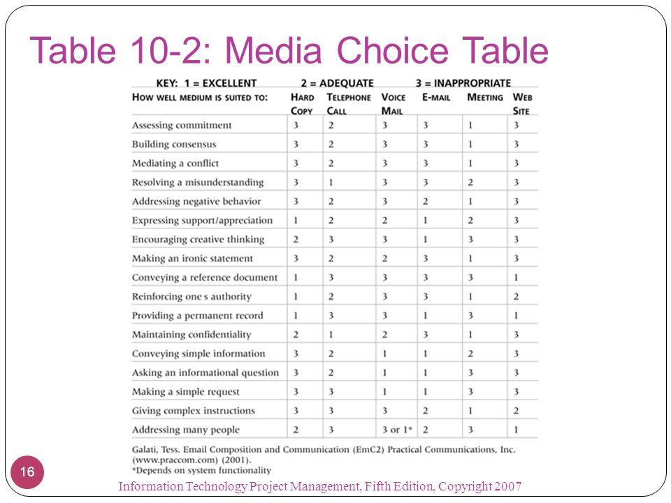 Table 10-2: Media Choice Table