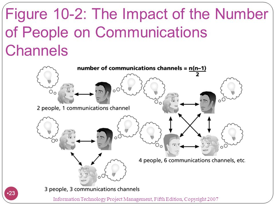 Figure 10-2: The Impact of the Number of People on Communications Channels
