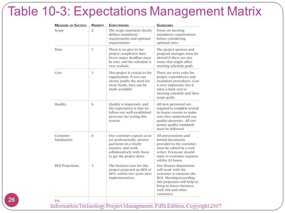 Table 10-3: Expectations Management Matrix