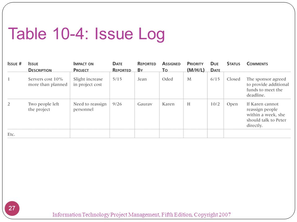 Table 10-4: Issue Log Information Technology Project Management, Fifth Edition, Copyright 2007