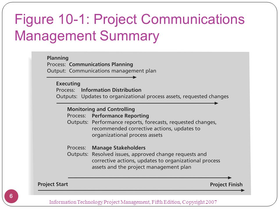 Figure 10-1: Project Communications Management Summary
