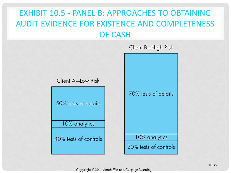 EXHIBIT 10.5 - Panel B: Approaches to Obtaining Audit Evidence for Existence and Completeness of Cash