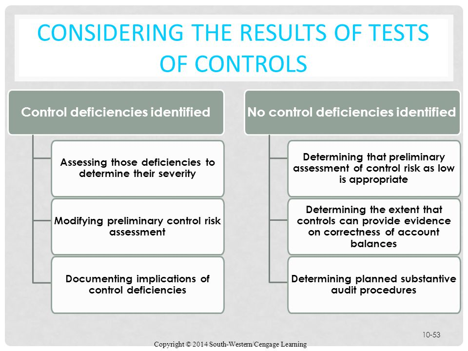 Considering the Results of Tests of Controls