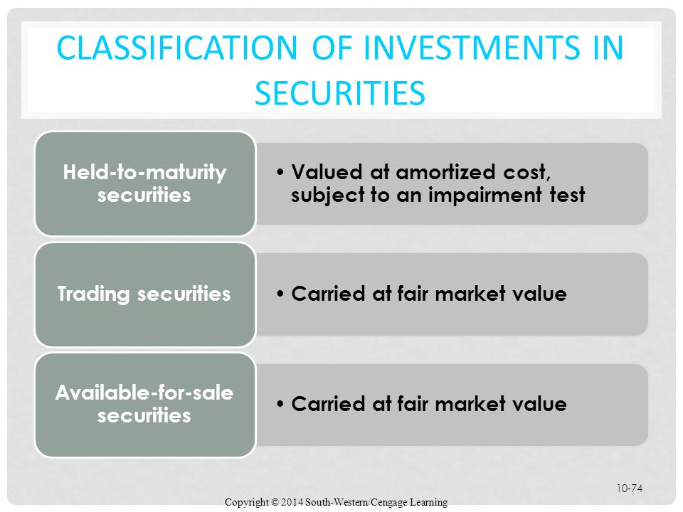 Classification of investments in securities