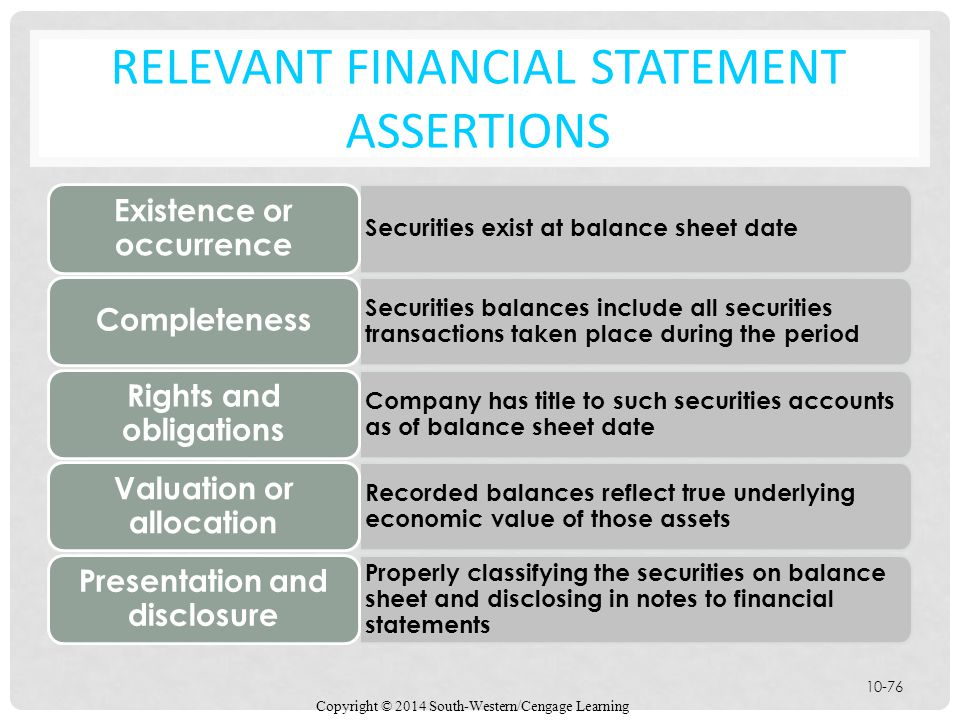Relevant Financial Statement Assertions