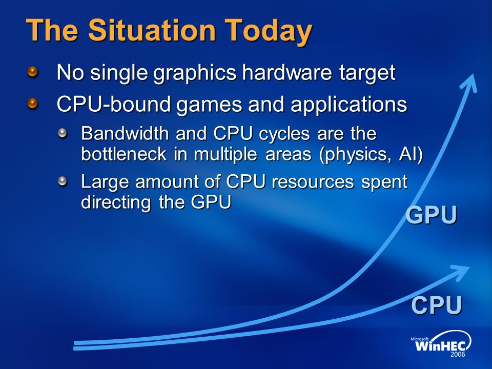 The Situation Today GPU CPU No single graphics hardware target