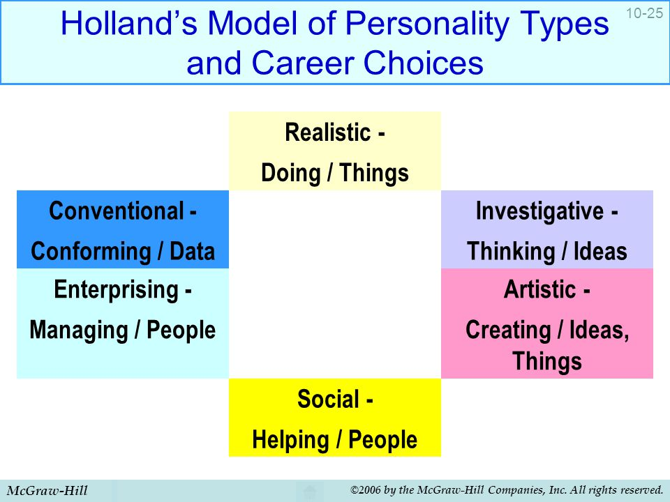 Holland's Model of Personality Types and Career Choices
