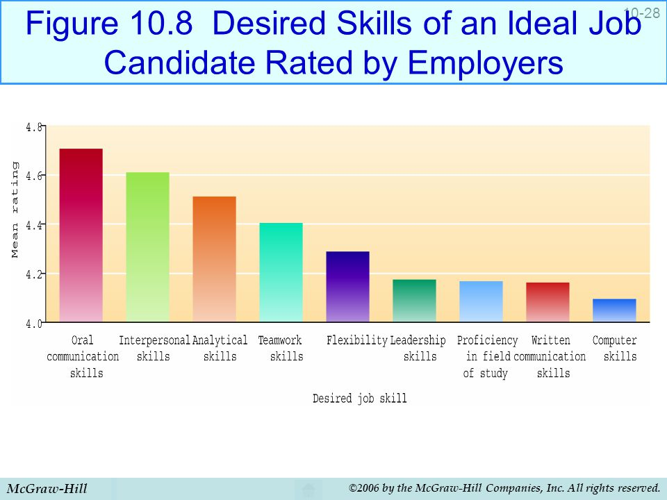 Figure 10.8 Desired Skills of an Ideal Job Candidate Rated by Employers