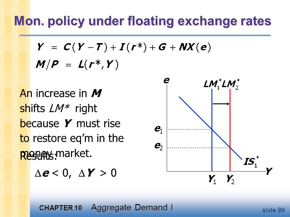 Lessons about monetary policy