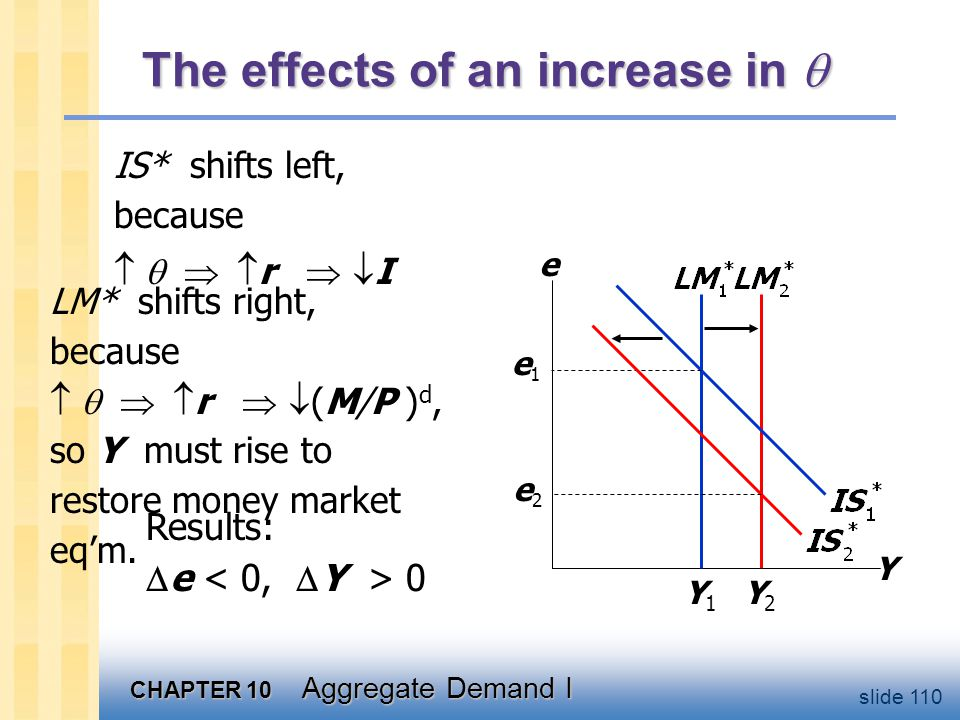 The effects of an increase in 