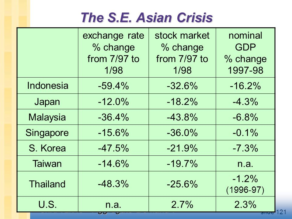 Floating vs. Fixed Exchange Rates