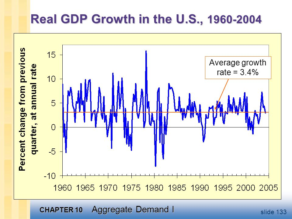 Real GDP Growth in the U.S., 1960-2004