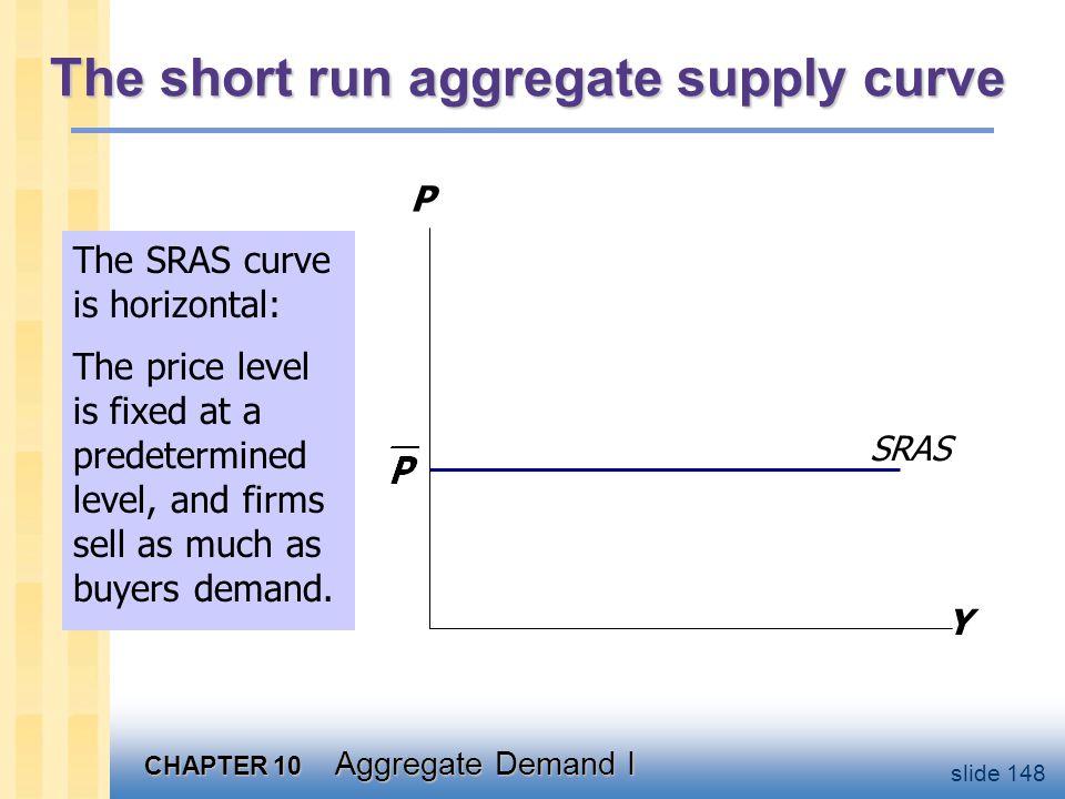 Short-run effects of an increase in M