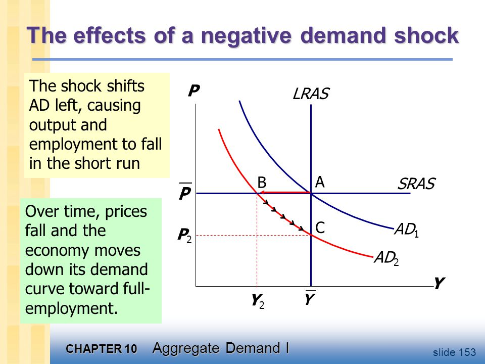 Supply shocks A supply shock alters production costs, affects the prices that firms charge. (also called price shocks)