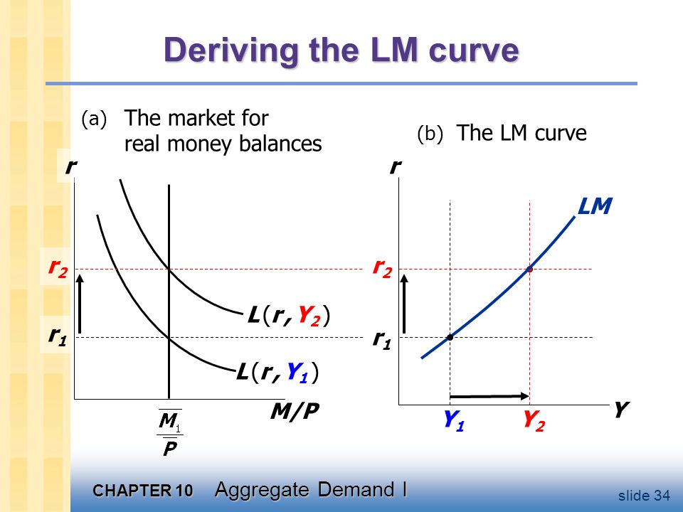 Why the LM curve is upward-sloping
