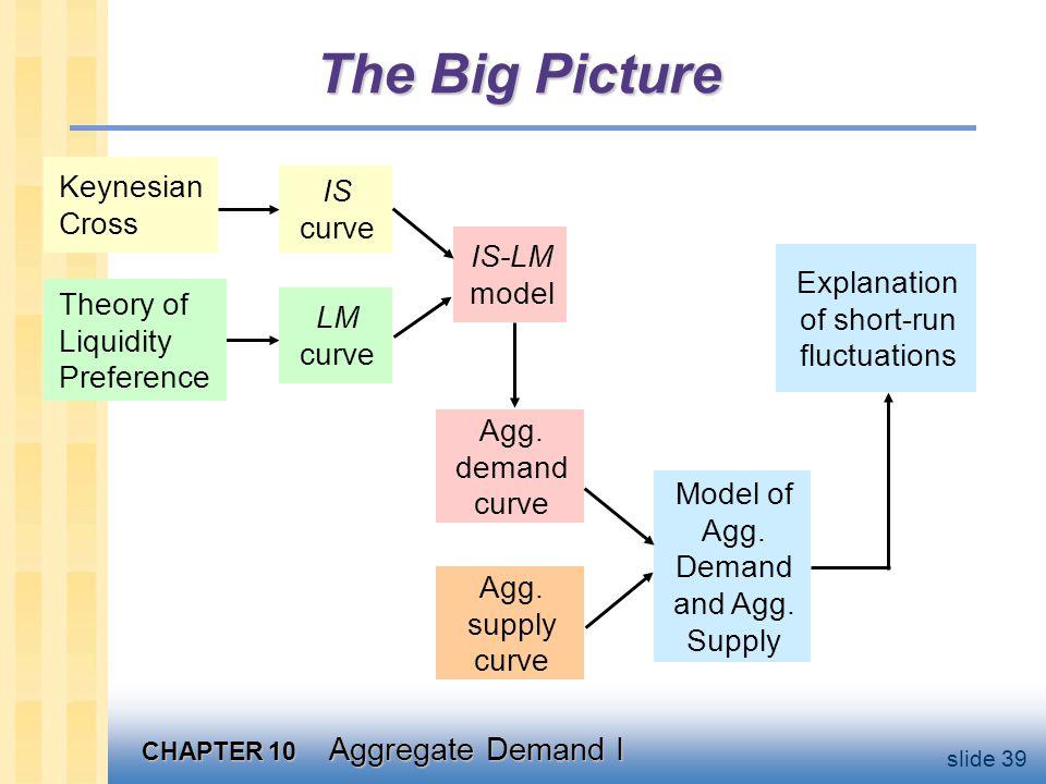 Chapter summary Keynesian Cross basic model of income determination